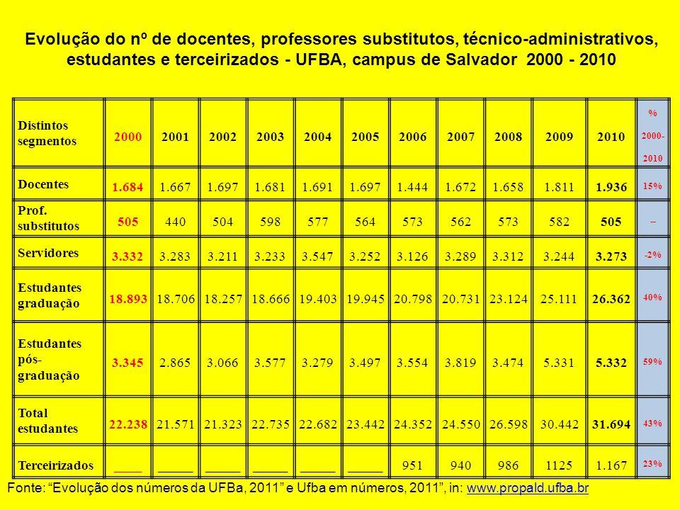 Evolução do nº de docentes, professores substitutos, técnico-administrativos, estudantes e terceirizados - UFBA, campus de Salvador 2000 - 2010 Distintos segmentos 20002001200220032004200520062007200820092010 % 2000- 2010 Docentes 1.6841.6671.6971.6811.6911.6971.4441.6721.6581.8111.936 15% Prof.