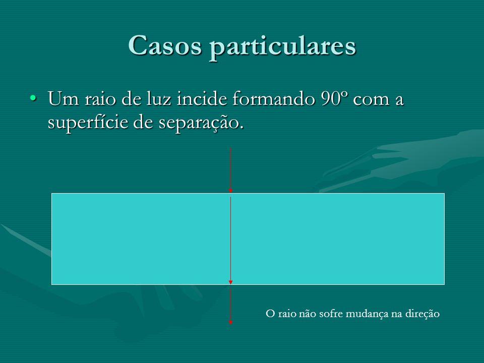 Casos particulares •Um raio de luz incide formando 90º com a superfície de separação. O raio não sofre mudança na direção