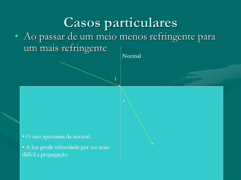 Casos particulares •Ao passar de um meio menos refringente para um mais refringente i r • O raio aproxima da normal. • A luz perde velocidade por ser
