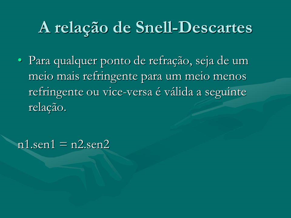A relação de Snell-Descartes •Para qualquer ponto de refração, seja de um meio mais refringente para um meio menos refringente ou vice-versa é válida