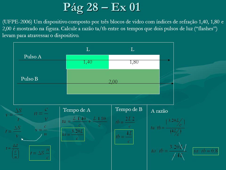 Pág 28 – Ex 01 (UFPE-2006) Um dispositivo composto por três blocos de vidro com índices de refração 1,40, 1,80 e 2,00 é mostrado na figura. Calcule a