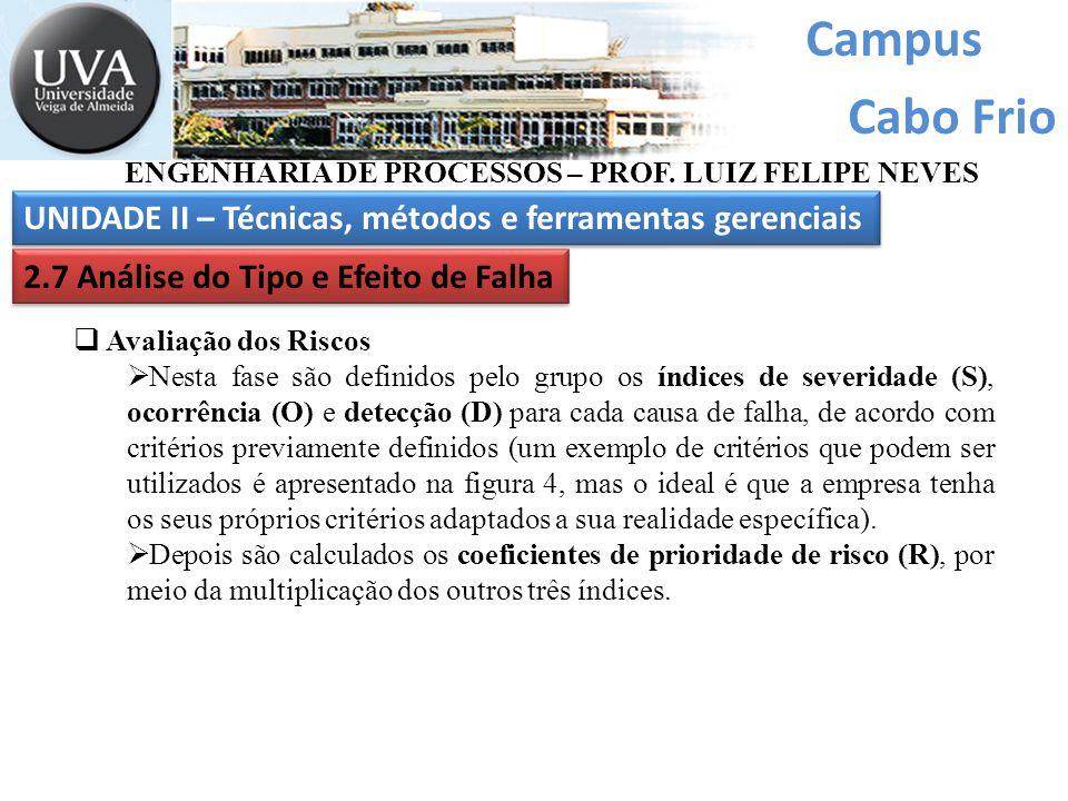 Campus Cabo Frio ENGENHARIA DE PROCESSOS – PROF. LUIZ FELIPE NEVES UNIDADE II – Técnicas, métodos e ferramentas gerenciais 2.7 Análise do Tipo e Efeit