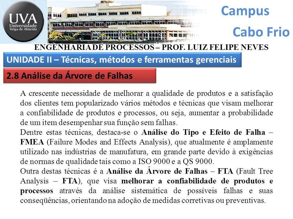 Campus Cabo Frio ENGENHARIA DE PROCESSOS – PROF. LUIZ FELIPE NEVES UNIDADE II – Técnicas, métodos e ferramentas gerenciais 2.8 Análise da Árvore de Fa