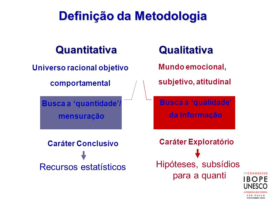 Mundo emocional, subjetivo, atitudinal Qualitativa Quantitativa Universo racional objetivo comportamental Caráter Exploratório Caráter Conclusivo Busc