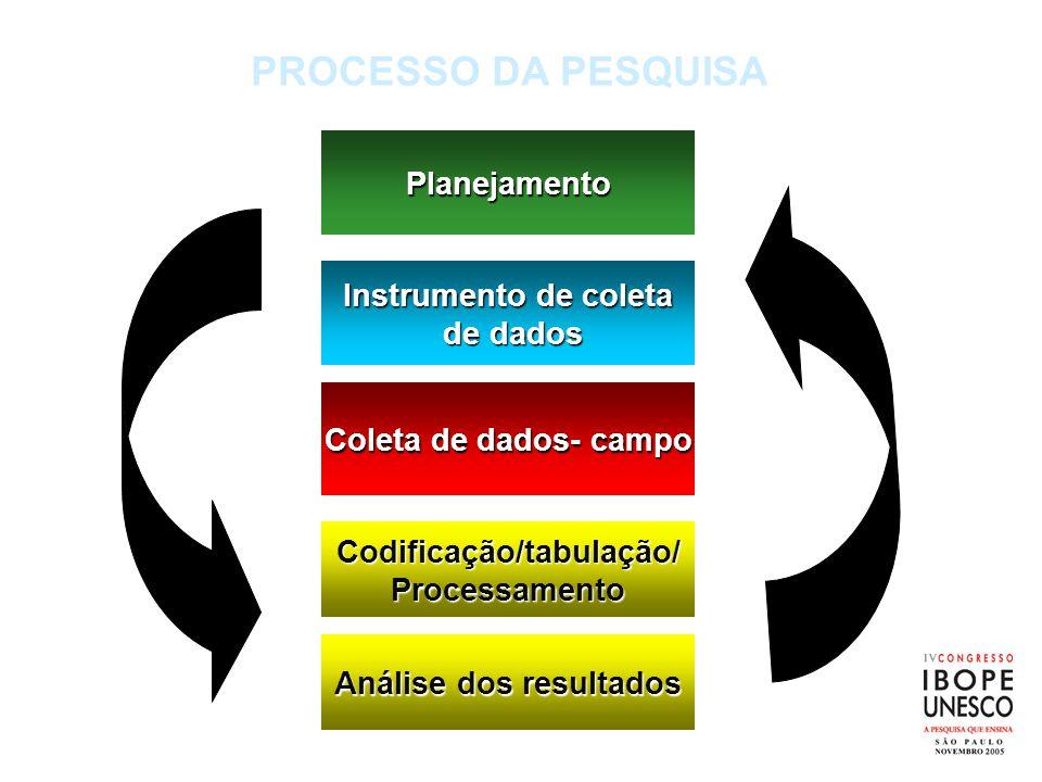 Codificação/tabulação/Processamento Instrumento de coleta de dados de dados Planejamento Coleta de dados- campo PROCESSO DA PESQUISA Análise dos resul