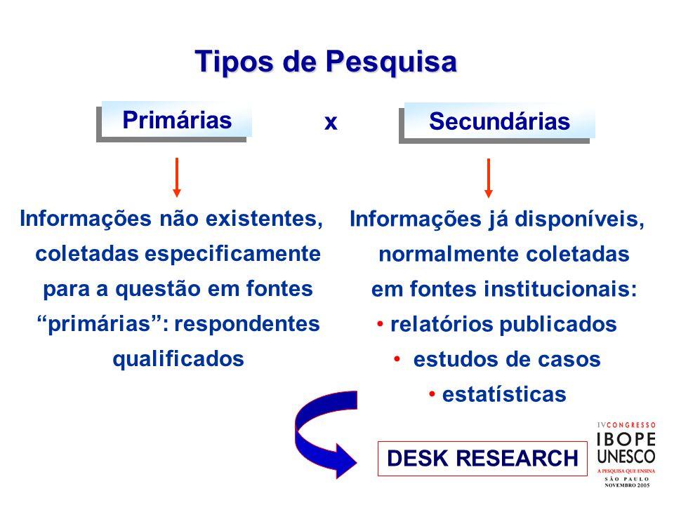 Tipos de Pesquisa Informações já disponíveis, normalmente coletadas em fontes institucionais: •relatórios publicados • estudos de casos •estatísticas