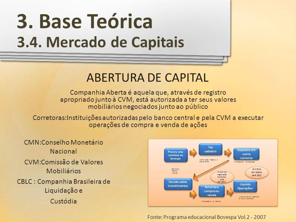 3. Base Teórica 3.4. Mercado de Capitais ABERTURA DE CAPITAL Companhia Aberta é aquela que, através de registro apropriado junto à CVM, está autorizad