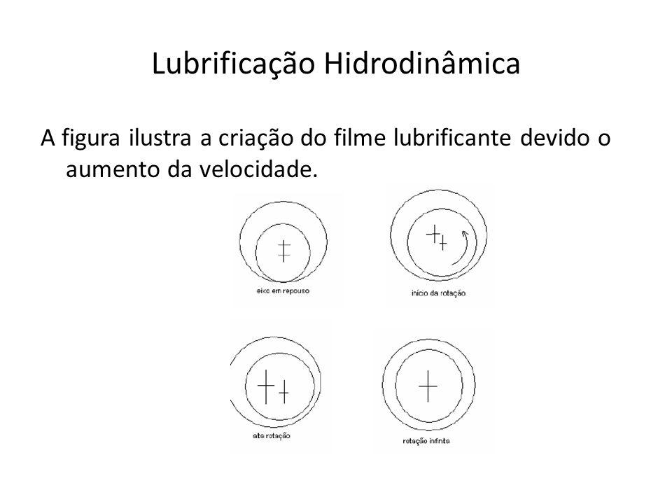 Lubrificação Hidrodinâmica A figura ilustra a criação do filme lubrificante devido o aumento da velocidade.