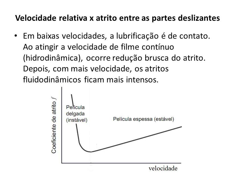 Velocidade relativa x atrito entre as partes deslizantes • Em baixas velocidades, a lubrificação é de contato. Ao atingir a velocidade de filme contín