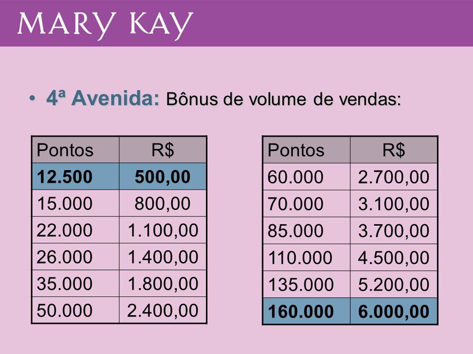 •4ª Avenida: Bônus de volume de vendas: PontosR$ 12.500500,00 15.000800,00 22.0001.100,00 26.0001.400,00 35.0001.800,00 50.0002.400,00 PontosR$ 60.000