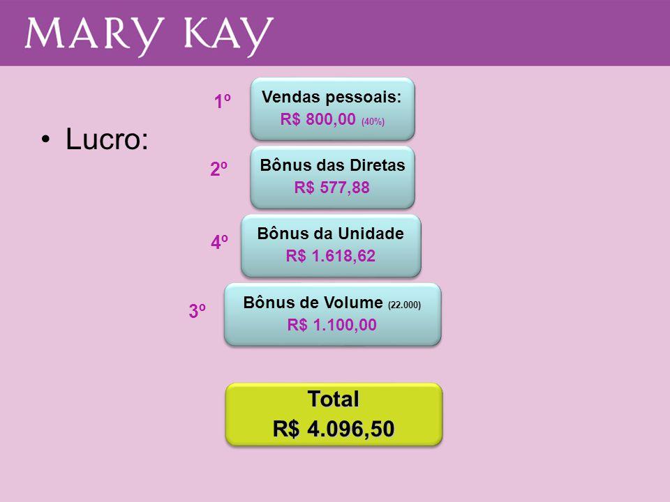 •Lucro: Vendas pessoais: R$ 800,00 (40%) Vendas pessoais: R$ 800,00 (40%) Bônus das Diretas R$ 577,88 Bônus das Diretas R$ 577,88 Bônus da Unidade R$