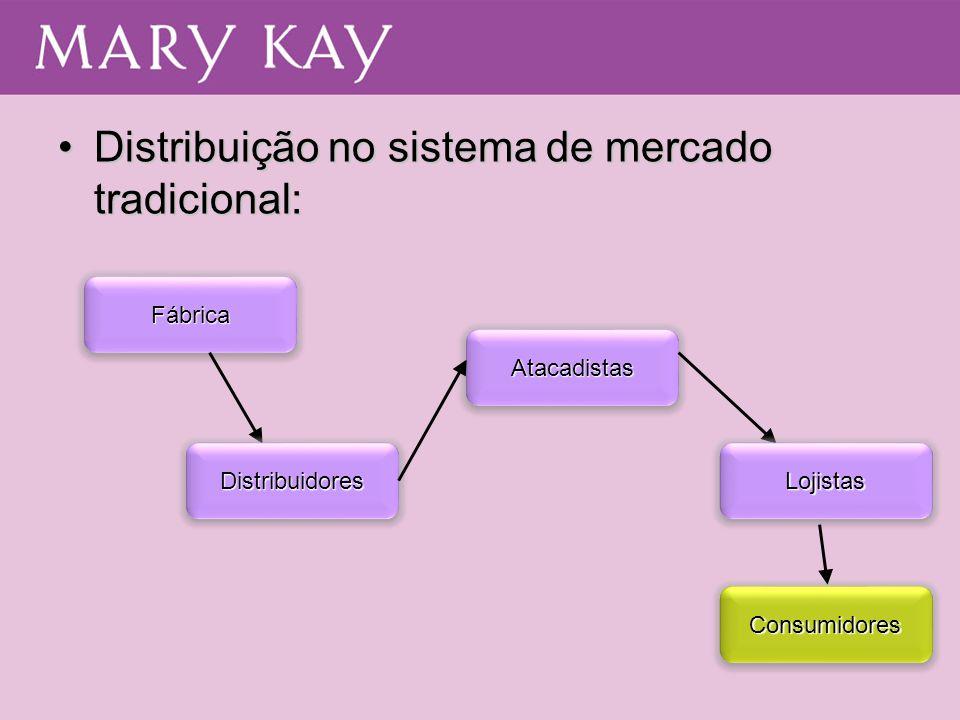 •Distribuição no sistema de mercado tradicional: FábricaFábrica AtacadistasAtacadistas ConsumidoresConsumidores DistribuidoresDistribuidoresLojistasLo