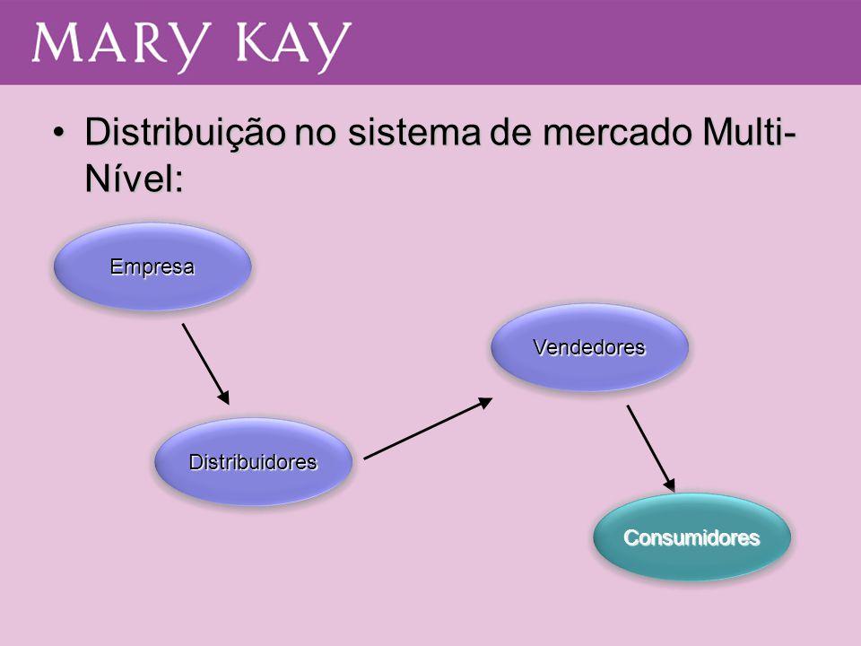 •Distribuição no sistema de mercado Multi- Nível: EmpresaEmpresa DistribuidoresDistribuidores ConsumidoresConsumidores VendedoresVendedores