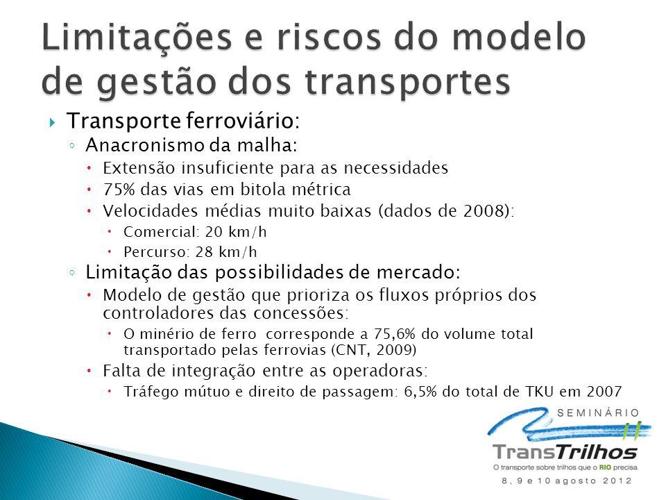  Transporte ferroviário: ◦ Anacronismo da malha:  Extensão insuficiente para as necessidades  75% das vias em bitola métrica  Velocidades médias m