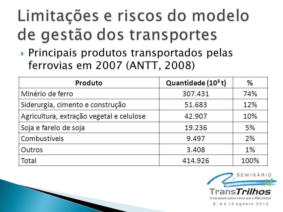 Principais produtos transportados pelas ferrovias em 2007 (ANTT, 2008) ProdutoQuantidade (10³ t)% Minério de ferro307.43174% Siderurgia, cimento e c