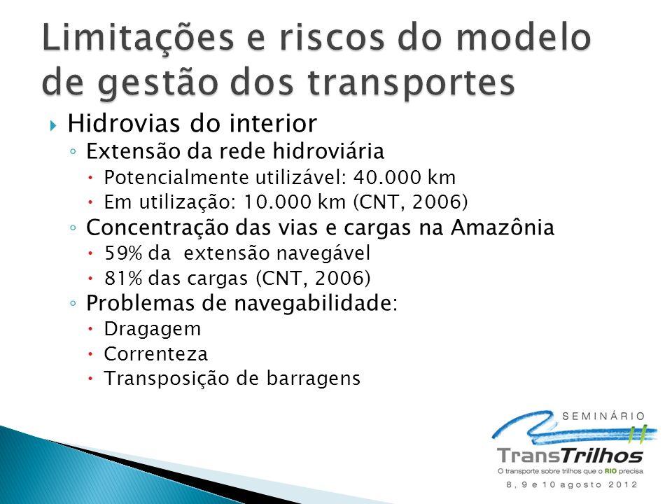  Hidrovias do interior ◦ Extensão da rede hidroviária  Potencialmente utilizável: 40.000 km  Em utilização: 10.000 km (CNT, 2006) ◦ Concentração da