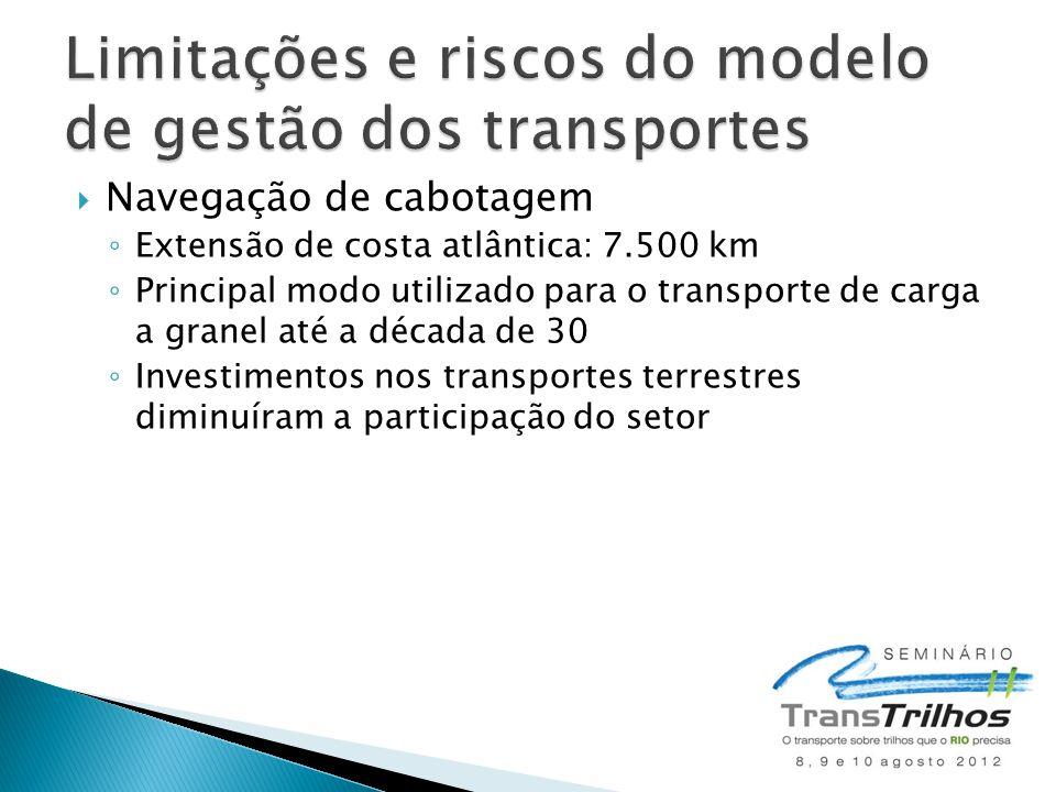  Navegação de cabotagem ◦ Extensão de costa atlântica: 7.500 km ◦ Principal modo utilizado para o transporte de carga a granel até a década de 30 ◦ I