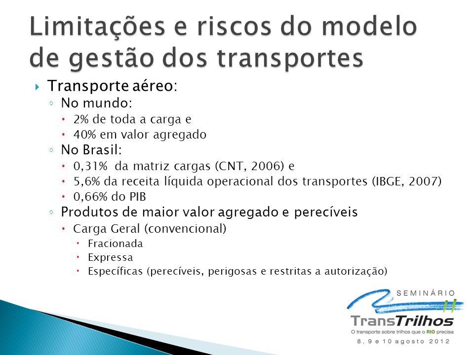  Transporte aéreo: ◦ No mundo:  2% de toda a carga e  40% em valor agregado ◦ No Brasil:  0,31% da matriz cargas (CNT, 2006) e  5,6% da receita l