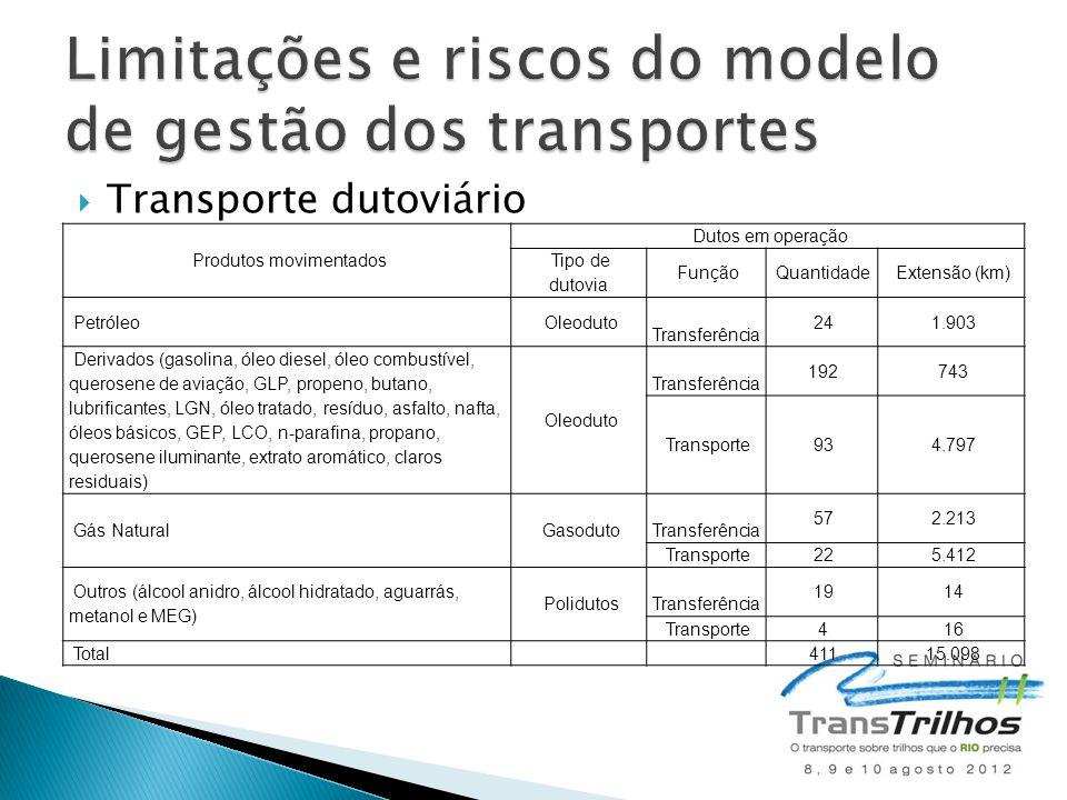  Transporte dutoviário Produtos movimentados Dutos em operação Tipo de dutovia Função Quantidade Extensão (km) Petróleo Oleoduto Transferência 24 1.9