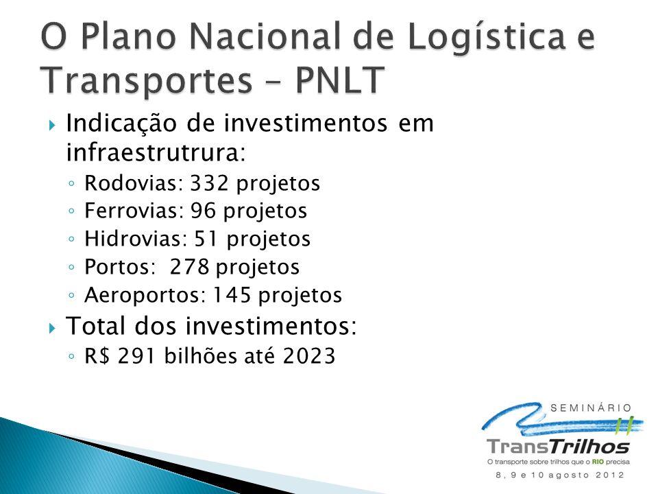  Indicação de investimentos em infraestrutrura: ◦ Rodovias: 332 projetos ◦ Ferrovias: 96 projetos ◦ Hidrovias: 51 projetos ◦ Portos: 278 projetos ◦ A