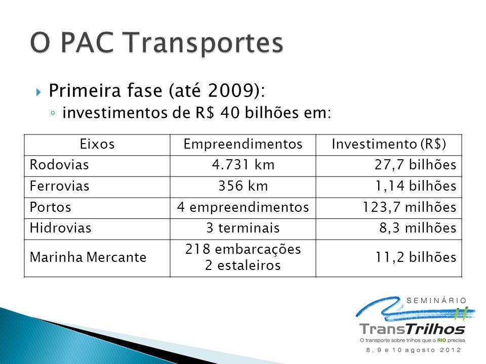  Primeira fase (até 2009): ◦ investimentos de R$ 40 bilhões em: EixosEmpreendimentosInvestimento (R$) Rodovias4.731 km 27,7 bilhões Ferrovias356 km1,