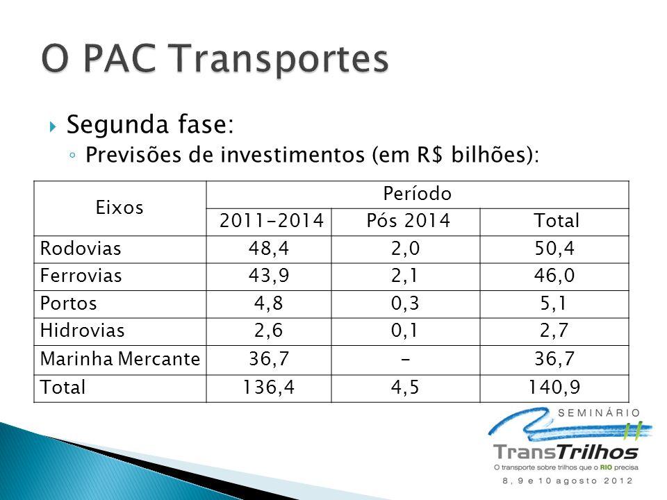  Segunda fase: ◦ Previsões de investimentos (em R$ bilhões): Eixos Período 2011-2014 Pós 2014 Total Rodovias48,42,050,4 Ferrovias43,92,146,0 Portos4,