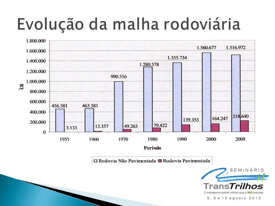  Segunda fase: ◦ Previsões de investimentos (em R$ bilhões): Eixos Período 2011-2014 Pós 2014 Total Rodovias48,42,050,4 Ferrovias43,92,146,0 Portos4,80,35,1 Hidrovias2,60,12,7 Marinha Mercante36,7- Total136,44,5140,9