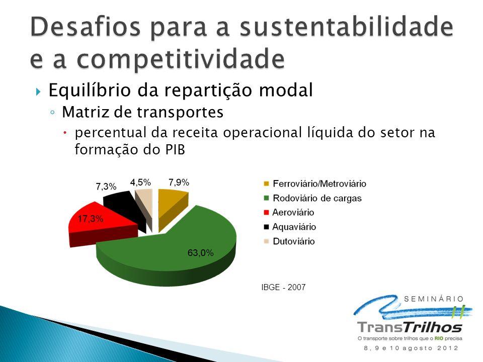  Equilíbrio da repartição modal ◦ Matriz de transportes  percentual da receita operacional líquida do setor na formação do PIB IBGE - 2007