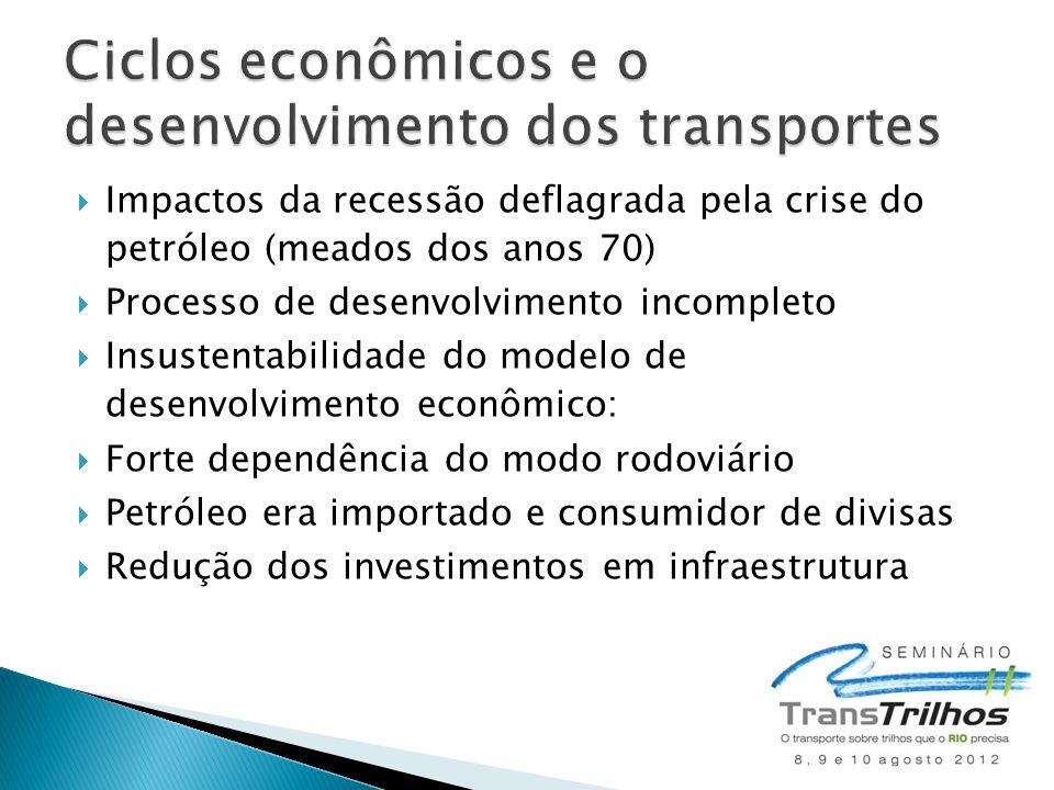  Impactos da recessão deflagrada pela crise do petróleo (meados dos anos 70)  Processo de desenvolvimento incompleto  Insustentabilidade do modelo