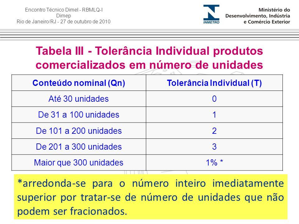 Encontro Técnico Dimel - RBMLQ-I Dimep Rio de Janeiro/RJ - 27 de outubro de 2010 Tabela III - Tolerância Individual produtos comercializados em número