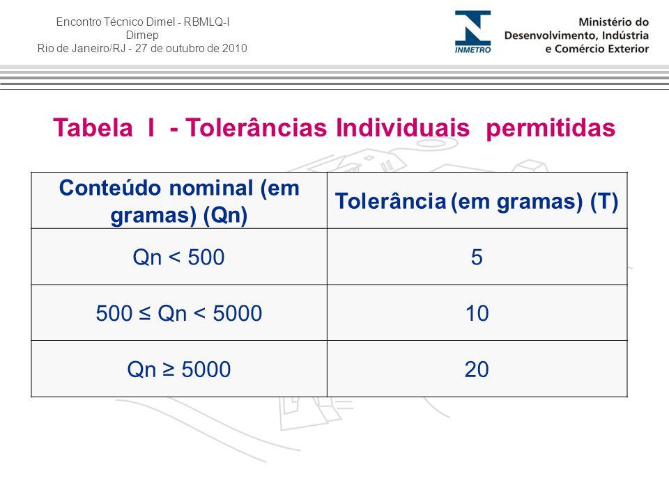 Encontro Técnico Dimel - RBMLQ-I Dimep Rio de Janeiro/RJ - 27 de outubro de 2010 Tabela I - Tolerâncias Individuais permitidas Conteúdo nominal (em gr