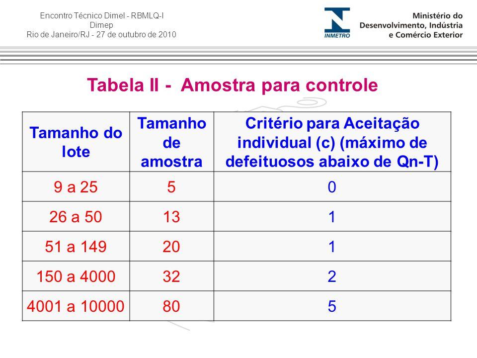 Encontro Técnico Dimel - RBMLQ-I Dimep Rio de Janeiro/RJ - 27 de outubro de 2010 Tabela II - Amostra para controle Tamanho do lote Tamanho de amostra