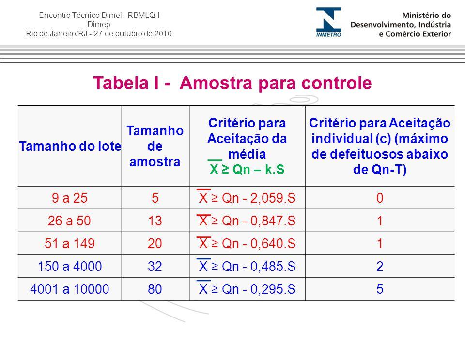 Encontro Técnico Dimel - RBMLQ-I Dimep Rio de Janeiro/RJ - 27 de outubro de 2010 Tabela I - Amostra para controle Tamanho do lote Tamanho de amostra C