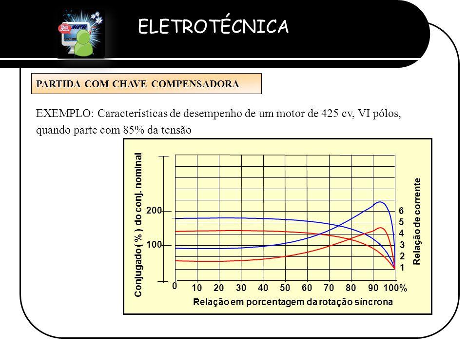 ELETROTÉCNICA Professor Etevaldo Costa 100%908070605040302010 0 Conjugado ( % ) do conj. nominal 100 200 Relação de corrente 1 2 5 3 6 4 Relação em po
