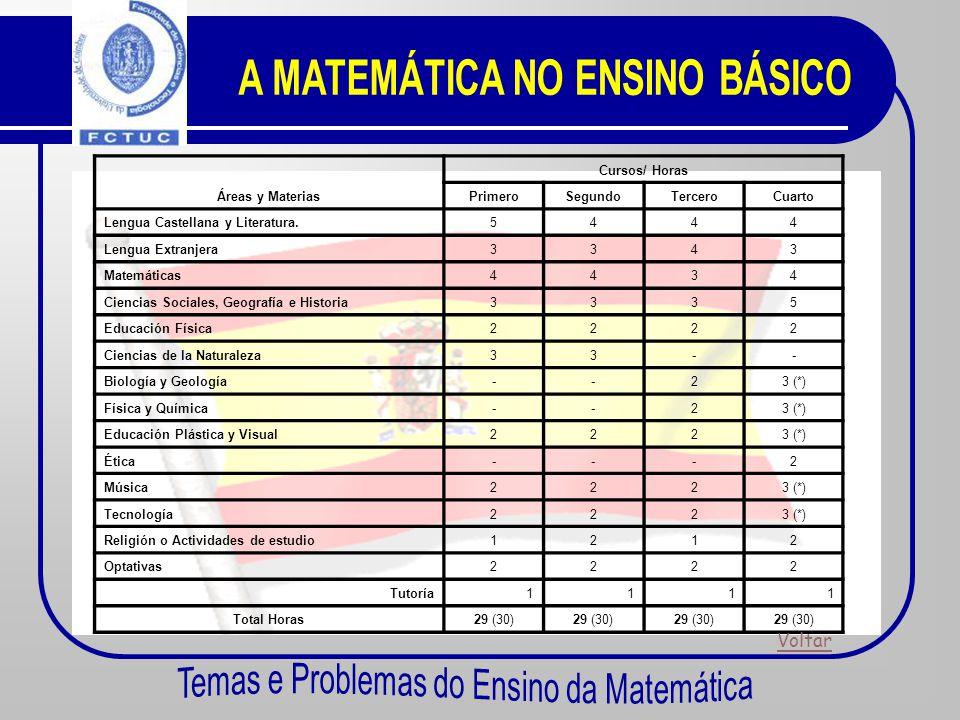 Distribuição Horária Semanal Área Cursos/ Horas PrimeiroSegundoTerceiroQuarto Matemática4 h 3 h4 h 14% 10%14%