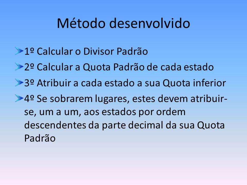 Método desenvolvido 1º Calcular o Divisor Padrão 2º Calcular a Quota Padrão de cada estado 3º Atribuir a cada estado a sua Quota inferior 4º Se sobrar