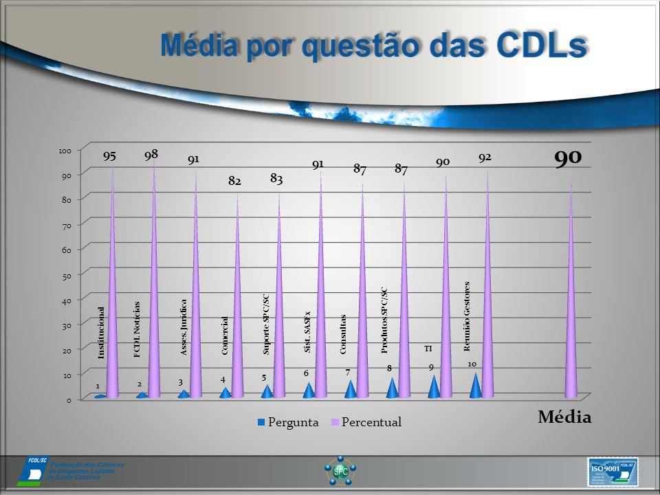 Média Institucional FCDL Notícias Asses. Jurídica Comercial Suporte SPC/SC Sist.