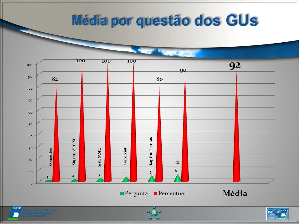 Média Consultas Sist. SASFx Comercial Lay Out Faturas TI Suporte SPC/SC