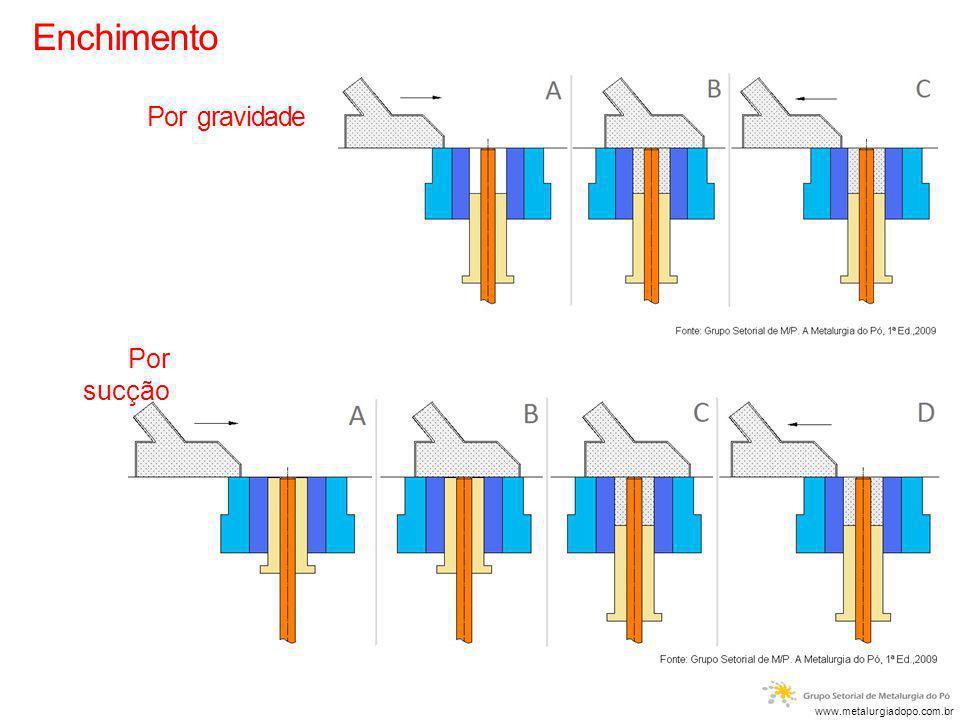 Enchimento Por gravidade Por sucção www.metalurgiadopo.com.br