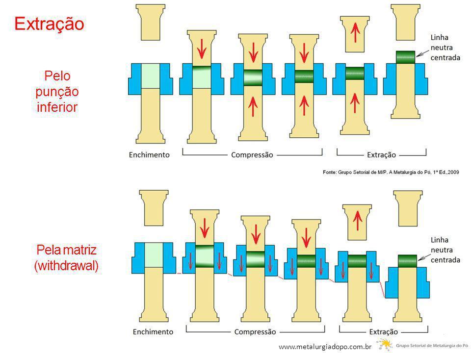 Extração Pelo punção inferior Pela matriz (withdrawal) www.metalurgiadopo.com.br