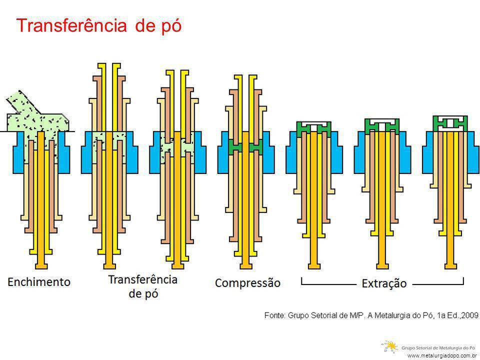 Transferência de pó www.metalurgiadopo.com.br