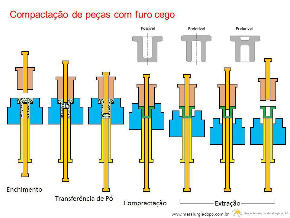 Compactação de peças com furo cego www.metalurgiadopo.com.br
