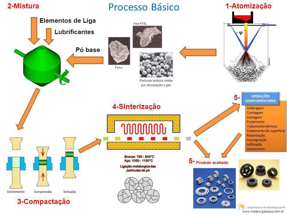 Processo Básico 1-Atomização Pó base Elementos de Liga Lubrificantes 2-Mistura 3-Compactação 4-Sinterização 5- www.metalurgiadopo.com.br