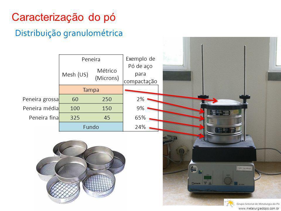 Caracterização do pó Distribuição granulométrica Peneira Exemplo de Pó de aço para compactação Mesh (US) Métrico (Microns) Tampa Peneira grossa602502%
