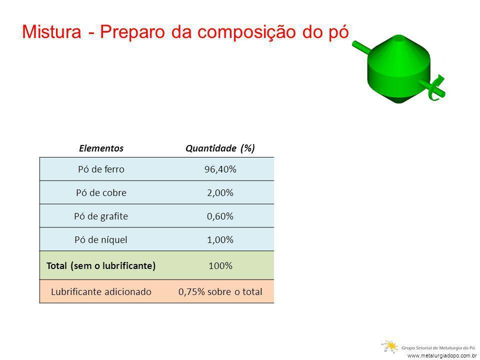 Mistura - Preparo da composição do pó ElementosQuantidade (%)Exemplo: Mistura de 1.000Kg Pó de ferro96,40%1.000 Kg x 96,40% = 964,00 kg Pó de cobre2,0