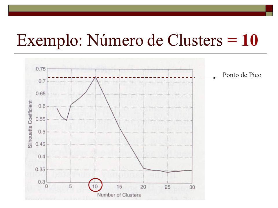 Exemplo: Número de Clusters = 10 Ponto de Pico
