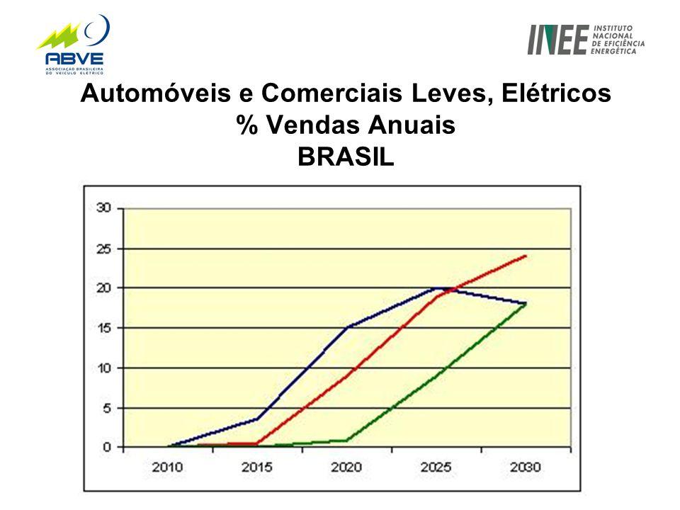 Automóveis e Comerciais Leves, Elétricos % Vendas Anuais BRASIL
