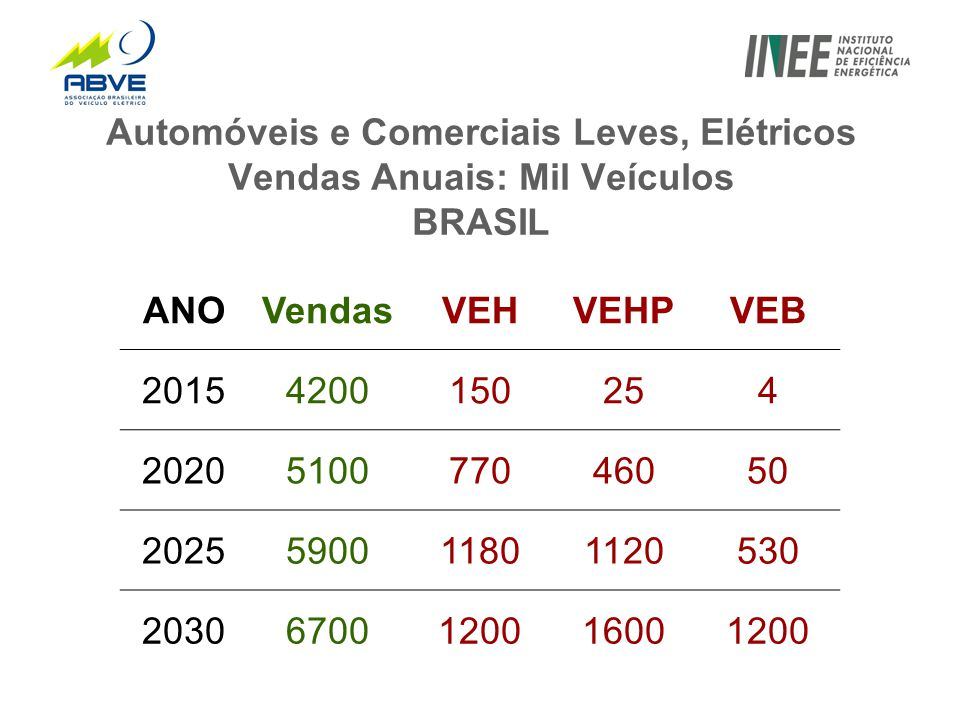 Automóveis e Comerciais Leves, Elétricos Vendas Anuais: Mil Veículos BRASIL ANOVendasVEHVEHPVEB 20154200150254 2020510077046050 2025590011801120530 20306700120016001200