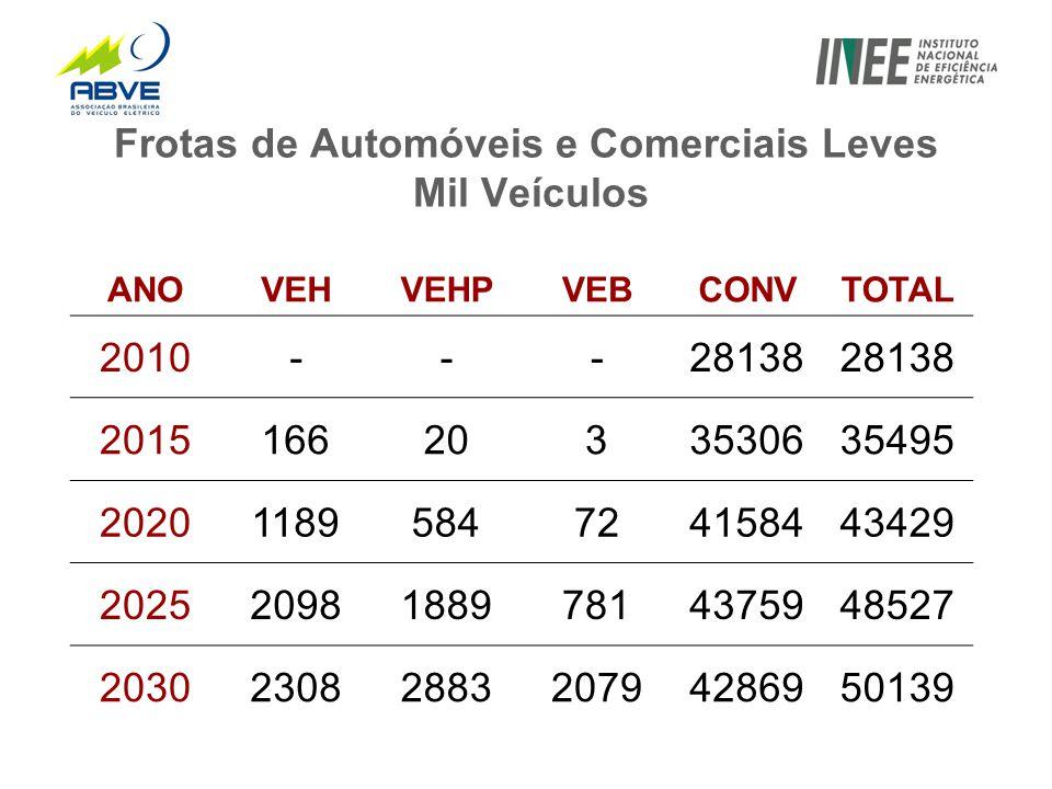 Frotas de Automóveis e Comerciais Leves Mil Veículos ANOVEHVEHPVEBCONVTOTAL 2010---28138 20151662033530635495 20201189584724158443429 2025209818897814375948527 20302308288320794286950139