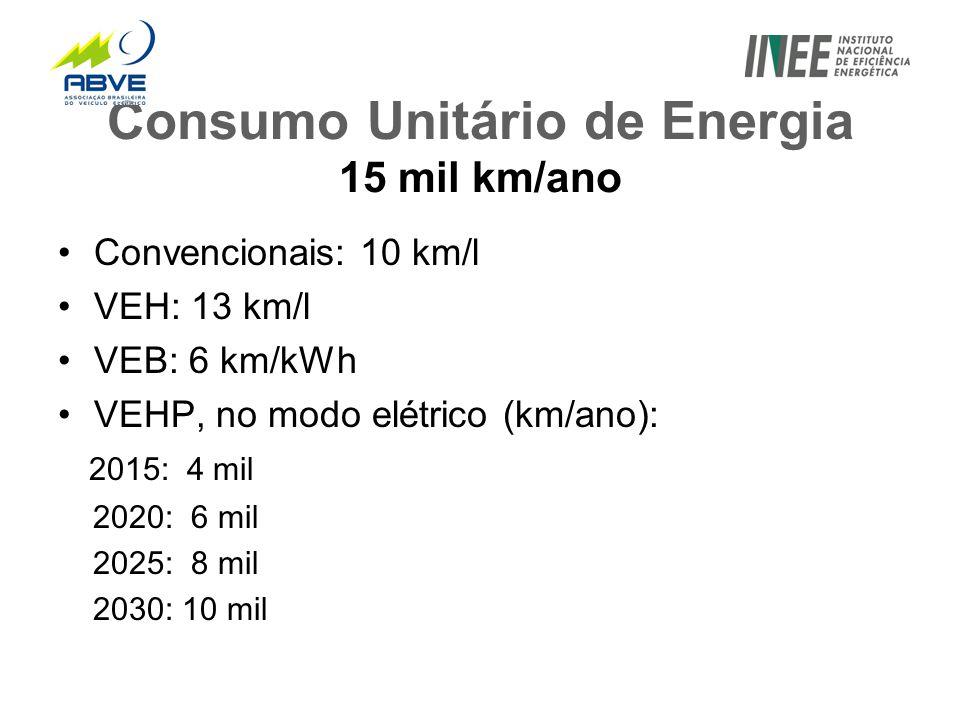 Consumo Unitário de Energia 15 mil km/ano •Convencionais: 10 km/l •VEH: 13 km/l •VEB: 6 km/kWh •VEHP, no modo elétrico (km/ano): 2015: 4 mil 2020: 6 mil 2025: 8 mil 2030: 10 mil